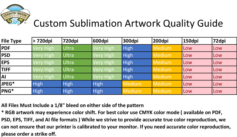 Quality chart for various digital image formats
